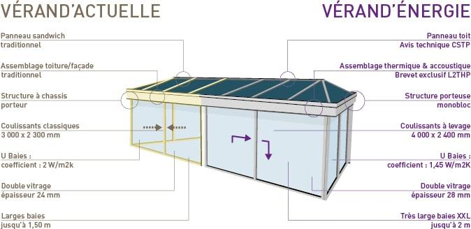 Technologie Vérand'Energie - Weisz
